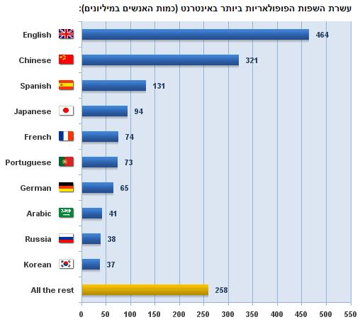 להלן עשרת השפות הפופולאריות ביותר באינטרנט