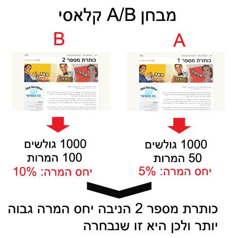 מבחן A/B קלאסי