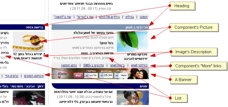 חלוקת הקומפוננטות בדף הבית של ynet