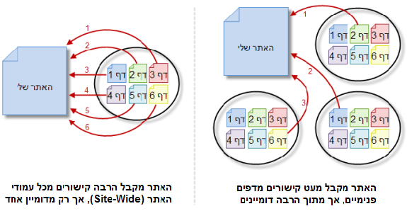 כמות דומיינים מקשרים מול כמות קישורים באופן כללי