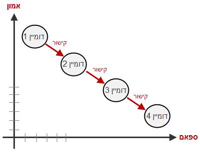 גרף שמתאר את אופן העבודה של אלגוריתם trustrank