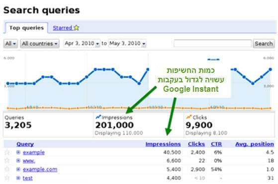 כמות החשיפות תקטן בעקבות גוגל אינסטנט