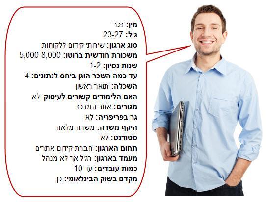 פרופיל של מקדם אתרים ישראלי טיפוסי לשנת 2010