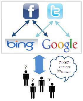 סיגנלים מרשתות חברתיות משפיעים על תוצאות החיפוש