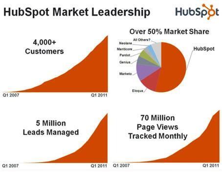 נתח שוק ונתוני הצמיחה של Hubspot