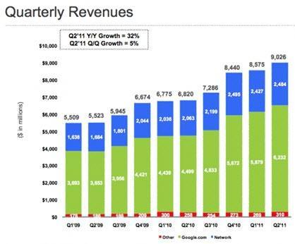 הרווחים של גוגל מפרסום