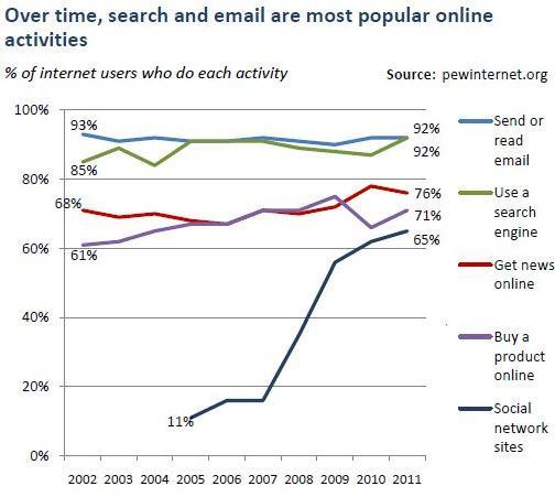 פעילויות נפוצות באינטרנט