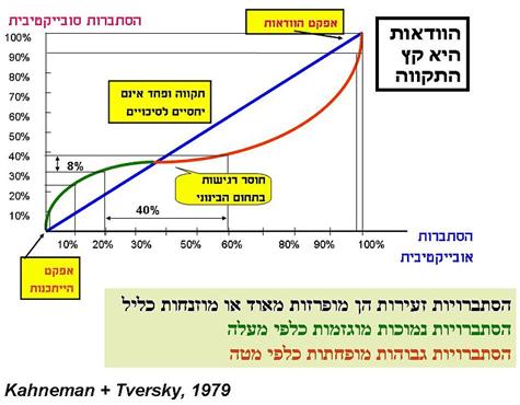 תורת הערך של כהנמן וטברסקי