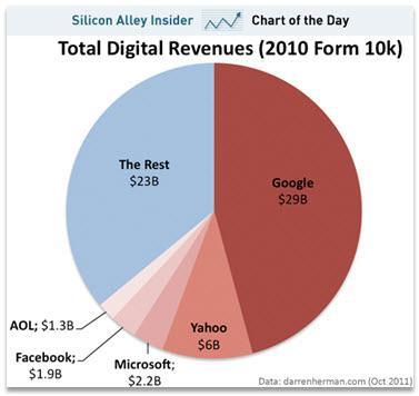 רווחים מפרסום באינטרנט