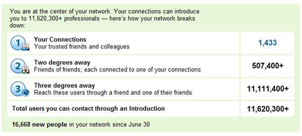 רשת הקשרים בלינקדאין