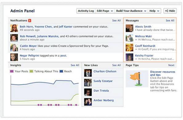 פנל ניהול בעמוד פייסבוק
