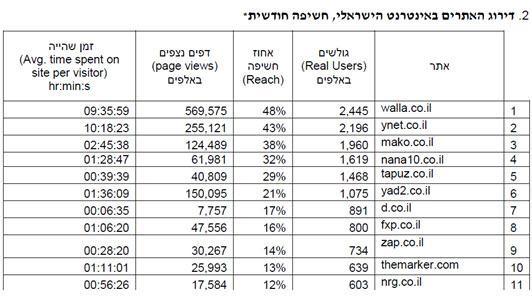 דירוג אתרים באינטרנט הישראלי