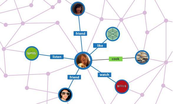 הגרף החברתי של פייסבוק