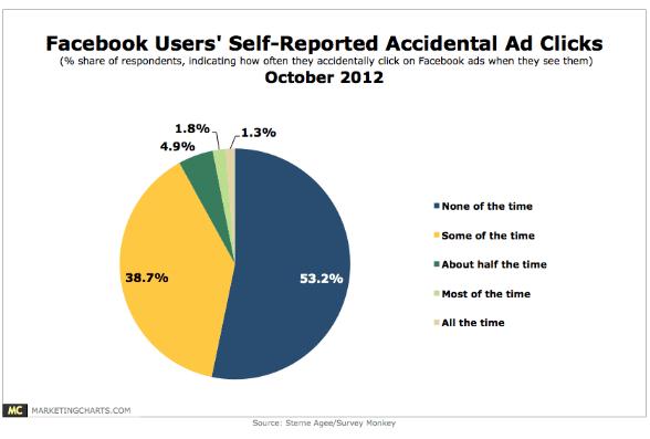 קליקים לא מכוונים על פרסומות בפייסבוק