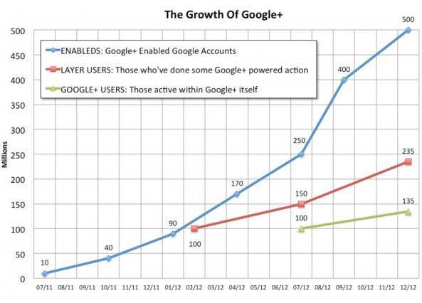 הצמיחה של גוגל פלוס במספרים