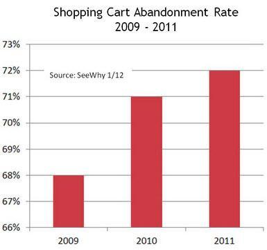אחוז נטישה מעגלות קניות