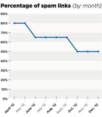 אחוז קישורי ספאם