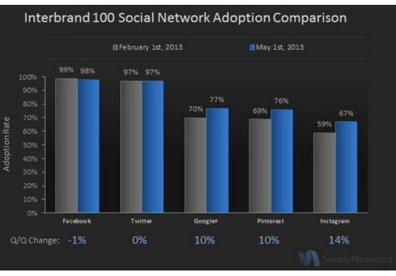 רשתות חברתיות מובילות