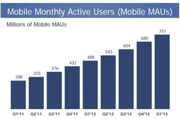 משתמשי מובייל חודשיים