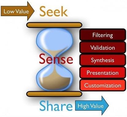 הערך שיש לאצירת תוכן