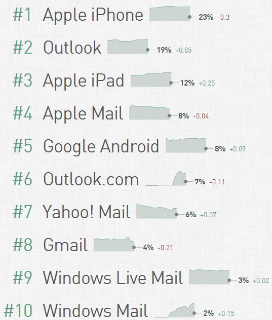 התפלגות שימוש בשירותי דואר אלקטרוני