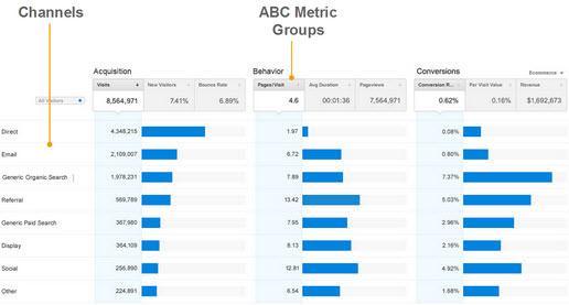 מדדי ABC