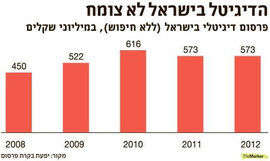 הדיגיטל לא צומח בישראל