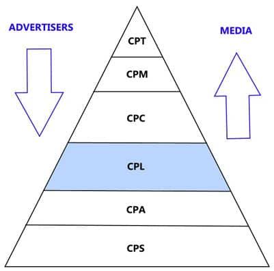 מודל CPL