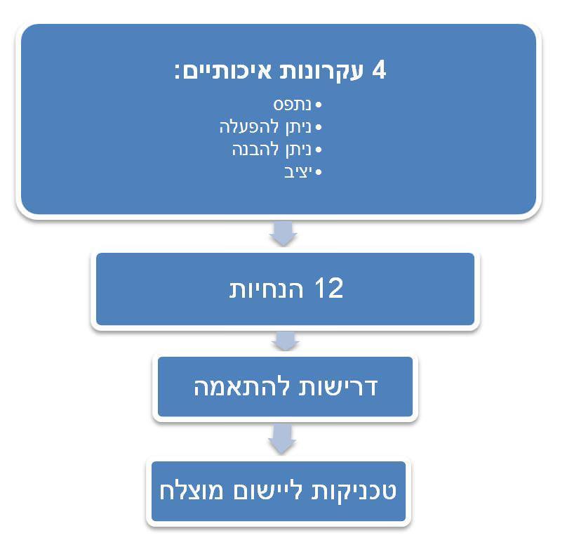 עקרונות להנגשת אתר