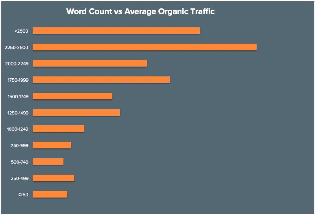 best-word-count-blog-posts-2015-1024x699