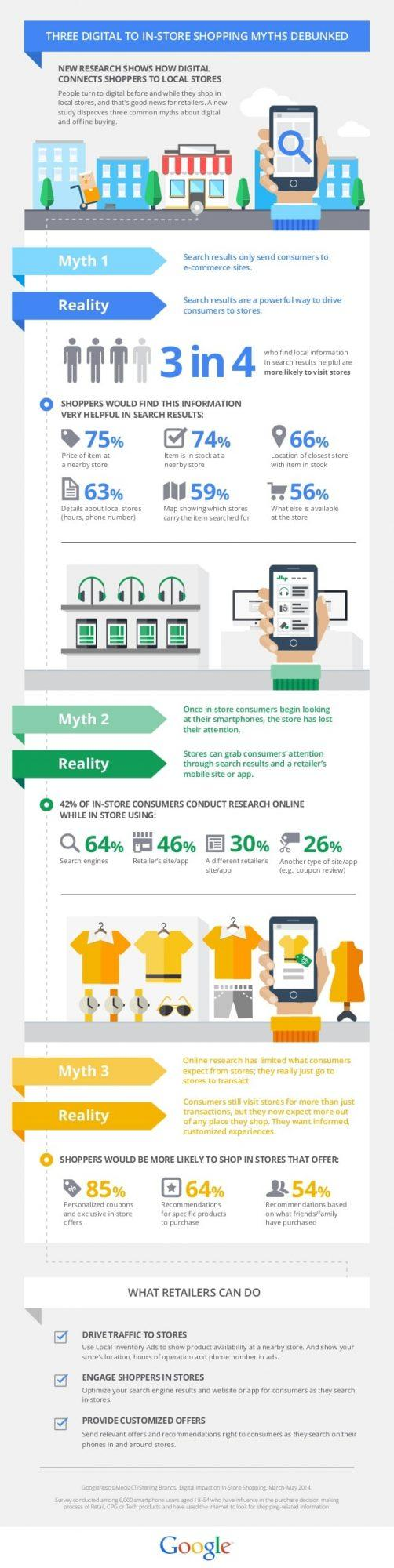 local search study google infographic