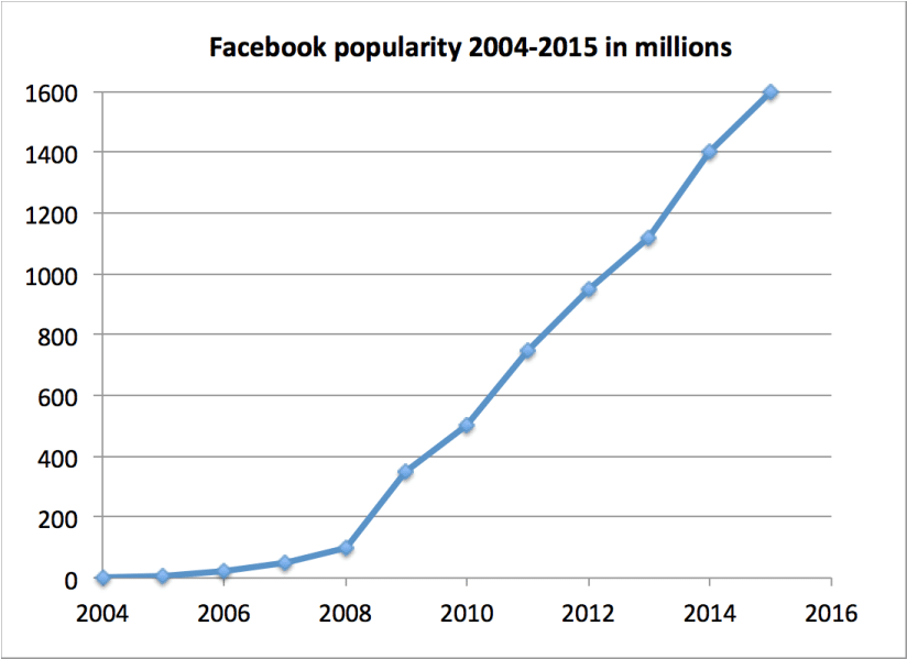 Facebook Popularity