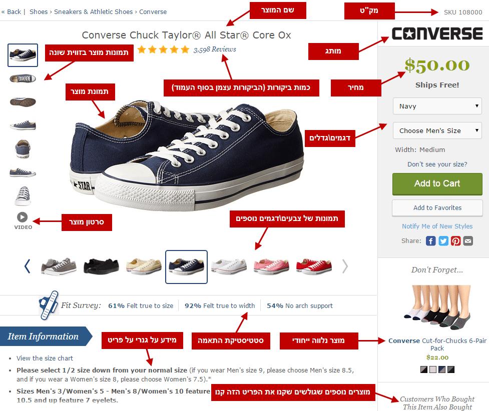 תוכן ייחודי בעמוד מוצר