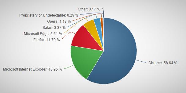 Chrome users