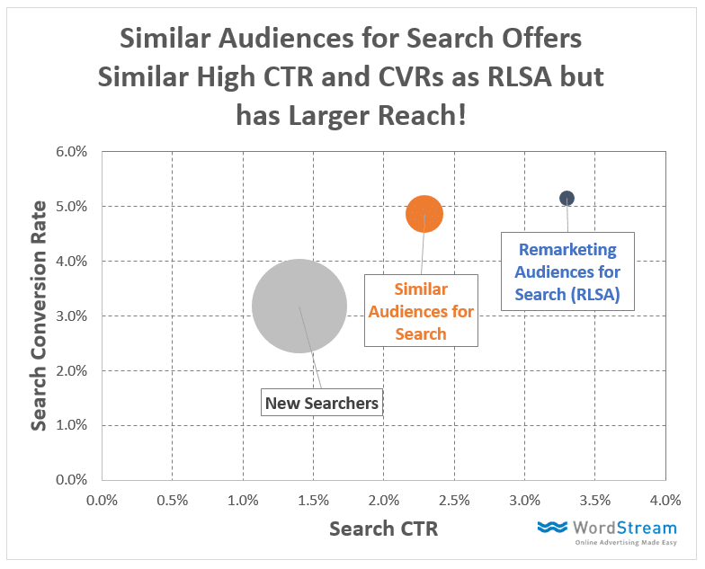 WordStream similar audiences campaigns reach