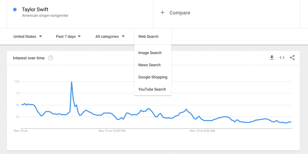 Google Trends Vertical Searchr