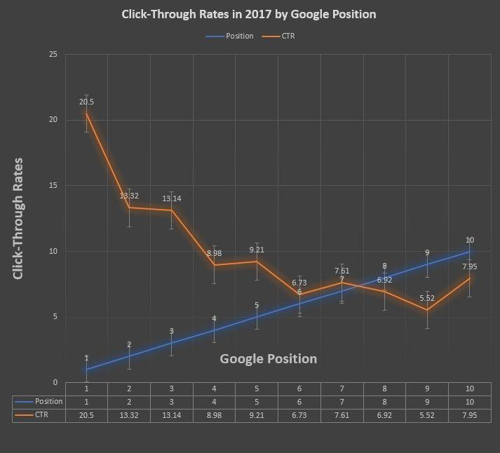 Google Click Through Rates in 2017 by Ranking Position