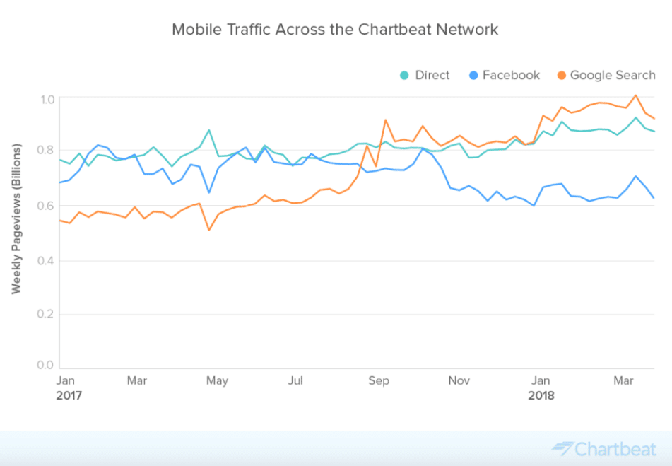facebook vs google traffic