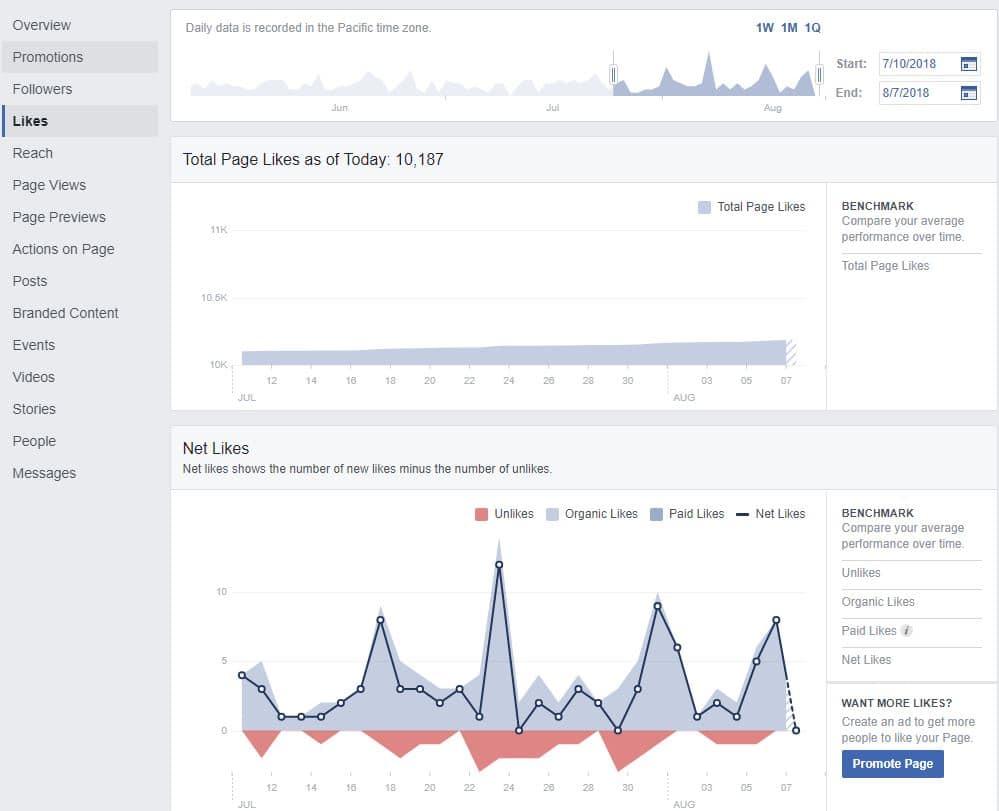 למדוד הצלחה ברשת החברתית