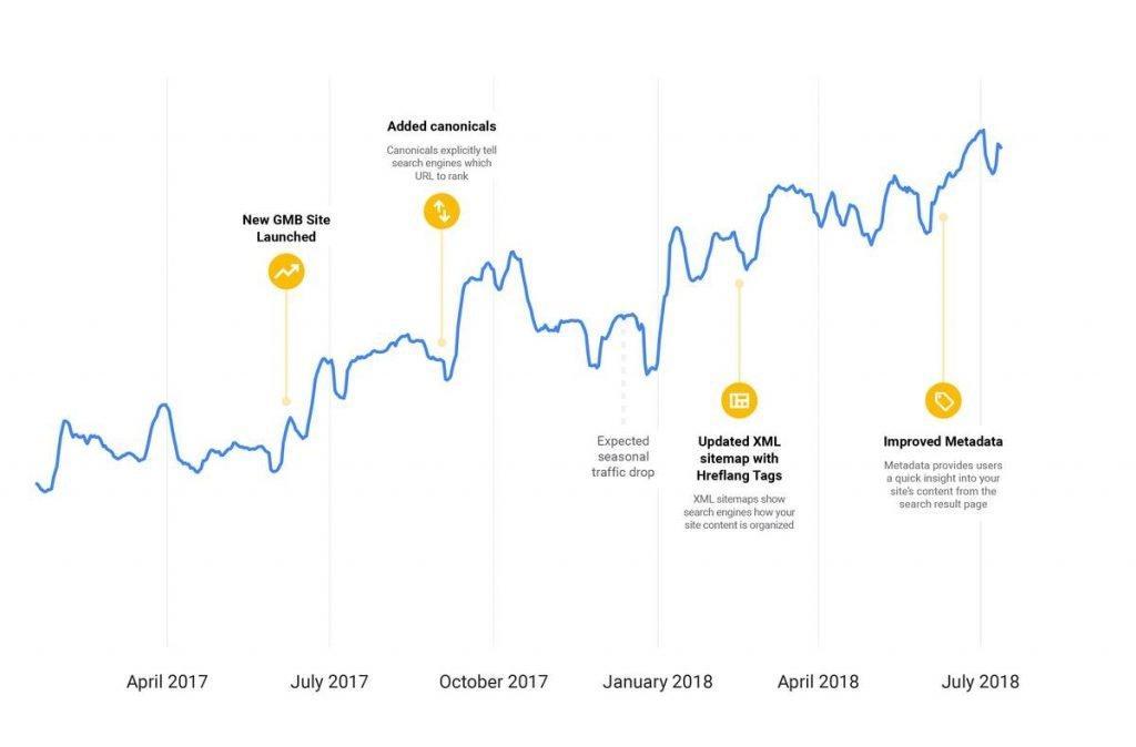 אופטימיזציה לאתר פנימי של גוגל