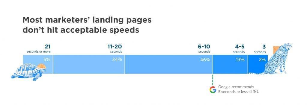 סקר על מהירות אתר