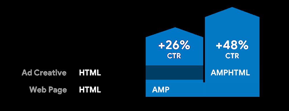 השוואת ביצועים מודעות AMP