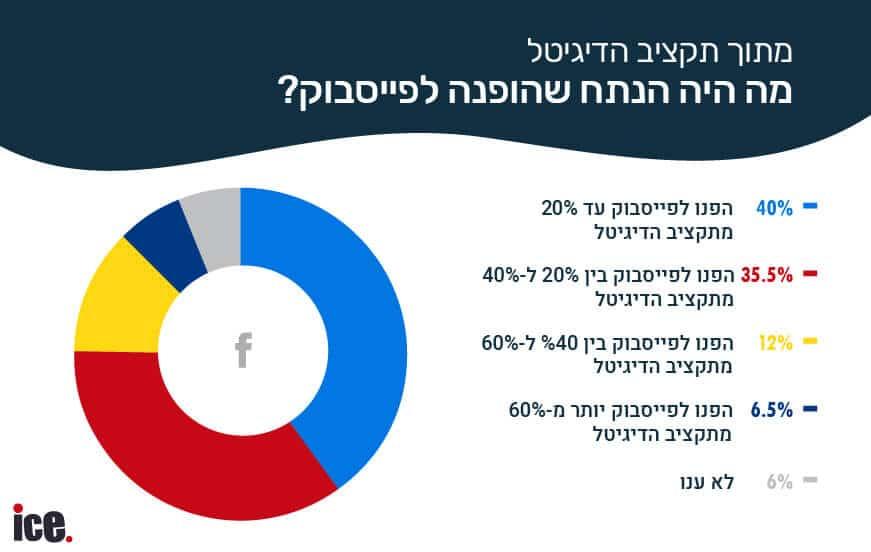 תקציבי פייסבוק בישראל