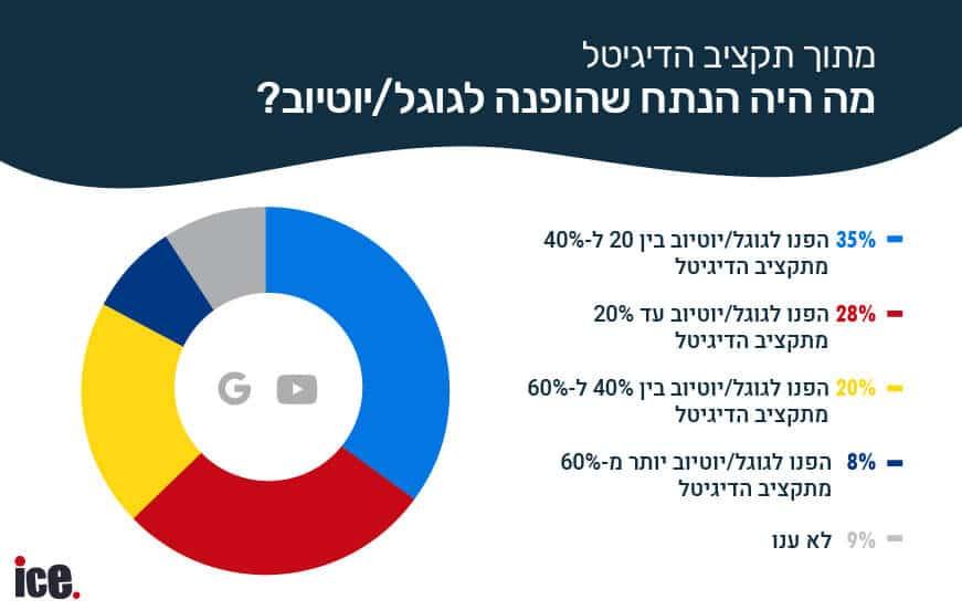 תקציבי פרסום בגוגל בישראל