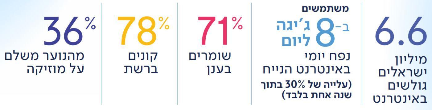 דוח בזק - מצב האינטרנט הישראלי 2018