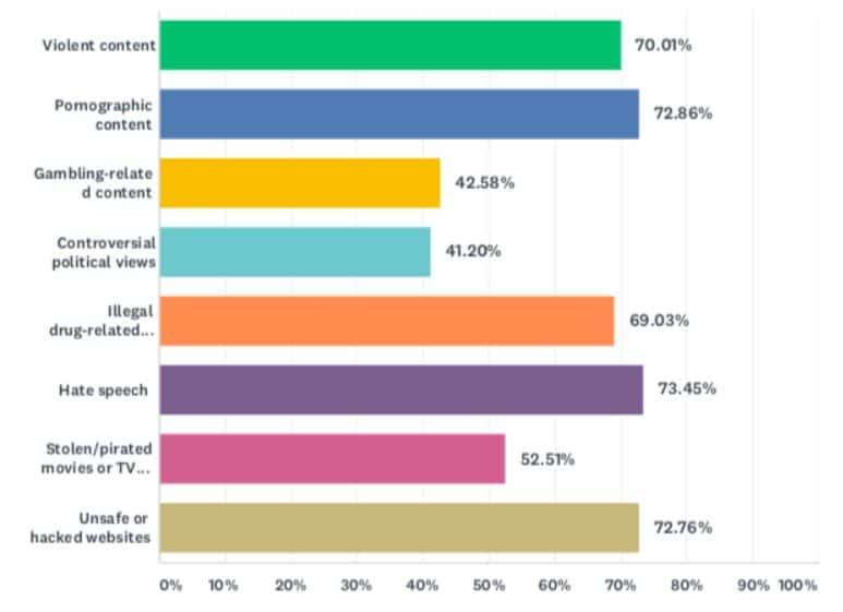 """סוגי תוכן בעייתי בסקר צרכנים בחו""""ל"""