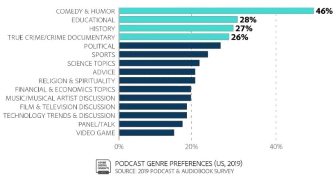 תחומי הפודקאסטים המועדפים ביותר בארצות הברית
