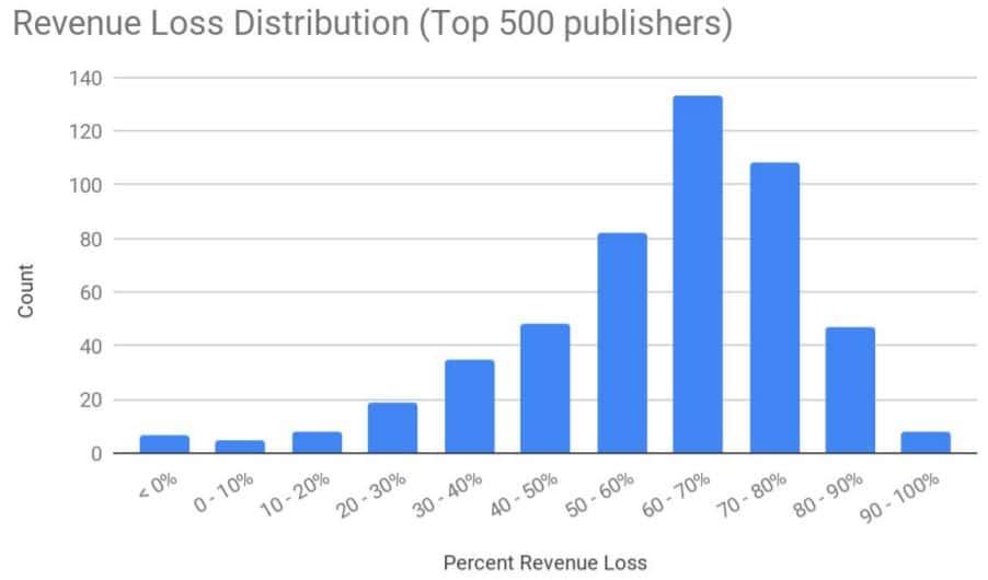 איבוד הכנסות מפרסום ללא קוקיז