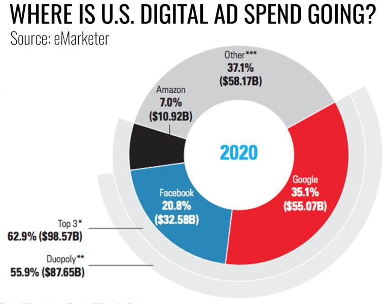 עוגת הפרסום הדיגיטלי בארצות הברית 2020