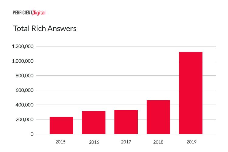 תשובות עשירות בגוגל מובייל הוכפלו תוך שנה